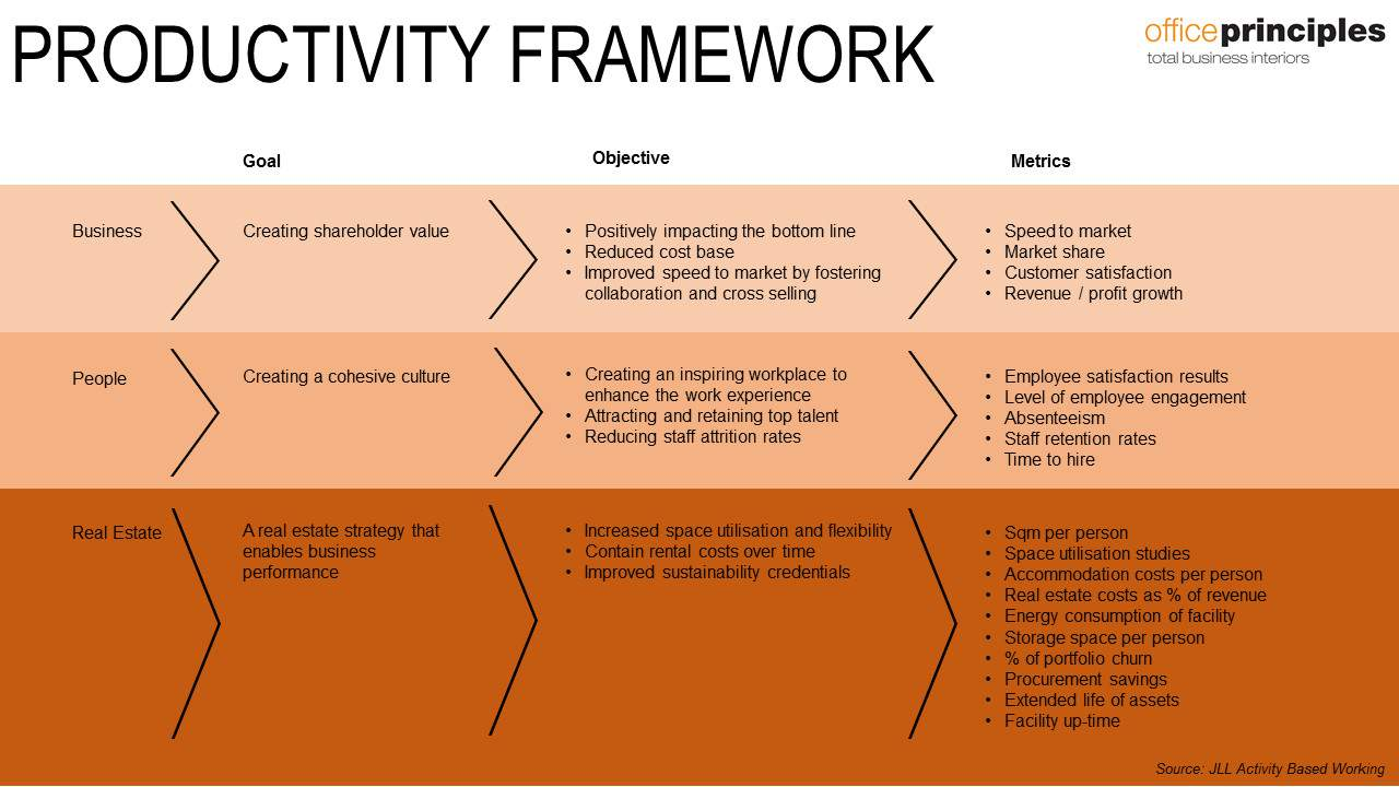 Productivity Framework
