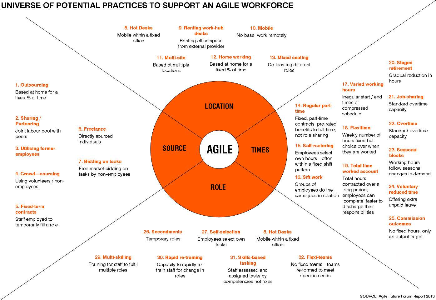 Universe of potential practices to support an agile workforce