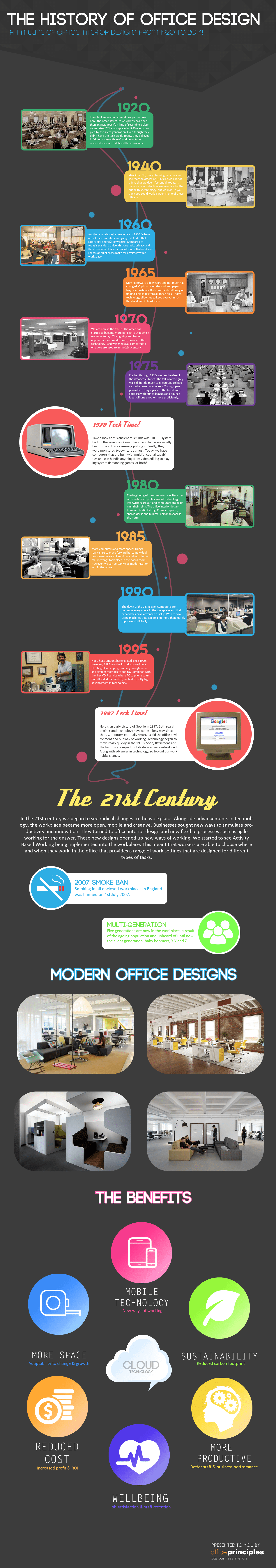 Timeline Infographic - Final  sc 1 st  Office Principles & The history of office interior design | Office Principles